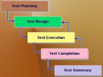 Basic Steps of Testing Activities