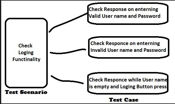 Test case/Design development: